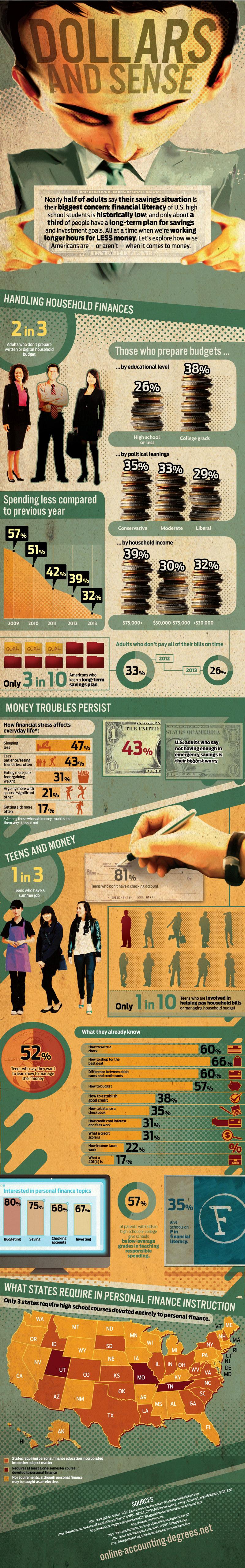 Dollars and Sense Infographic